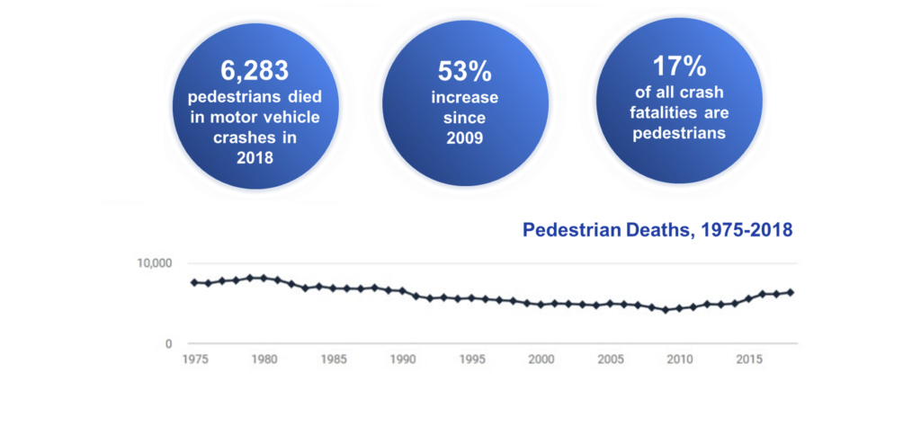 Over 6,000 pedestrians are killed every year in traffic-related crashes in the United States with the vast majority of fatalities occurring in dark conditions.