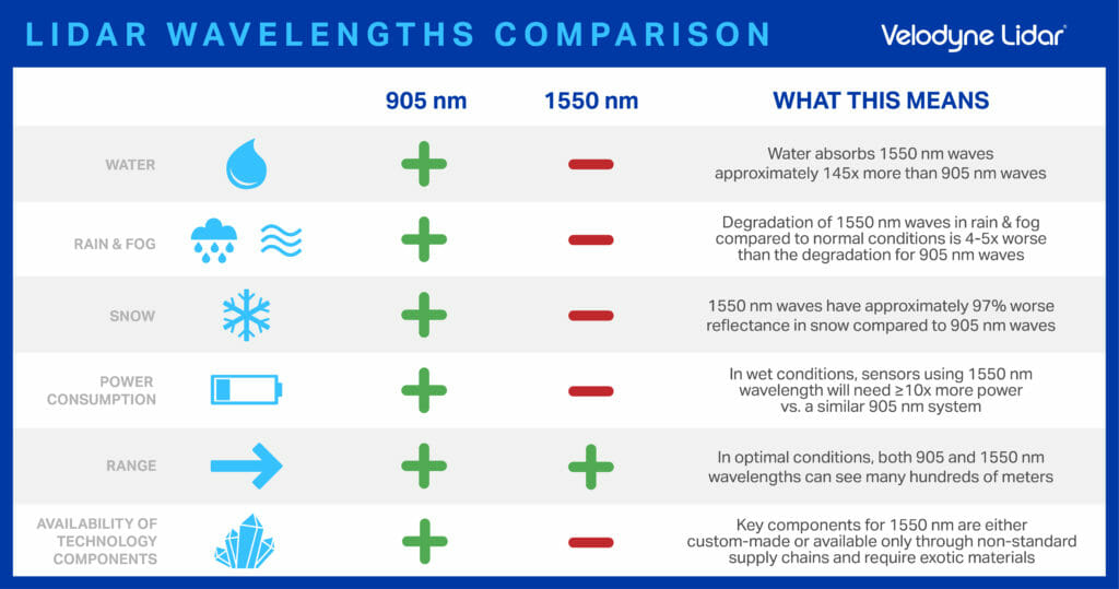 Lidar wavelengths comparison: 905v nm vs 1550 nm for water, rain, fog, snow, power consumption, range and availability of technology components