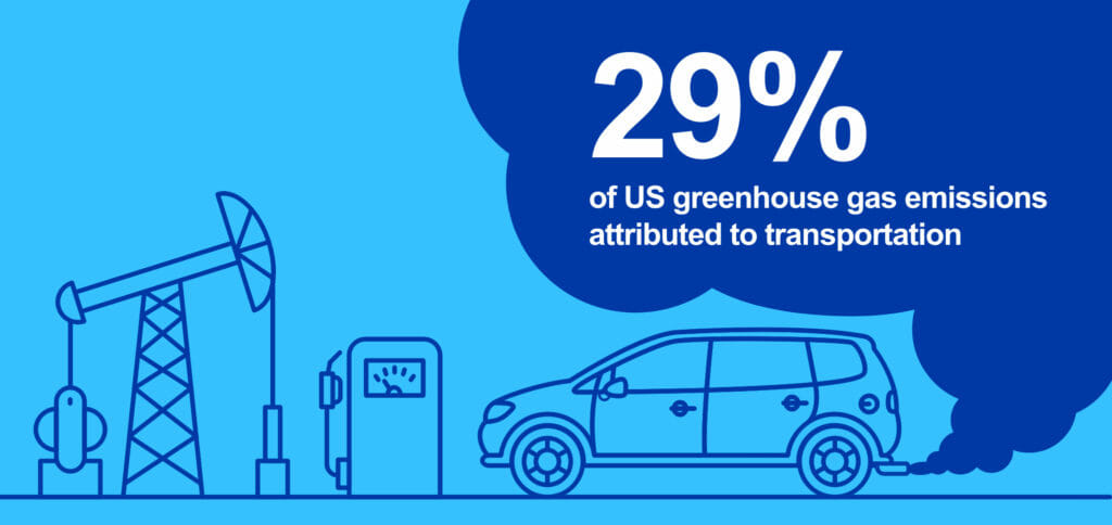 29% of US greenhouse gas emissions attributed to transportation