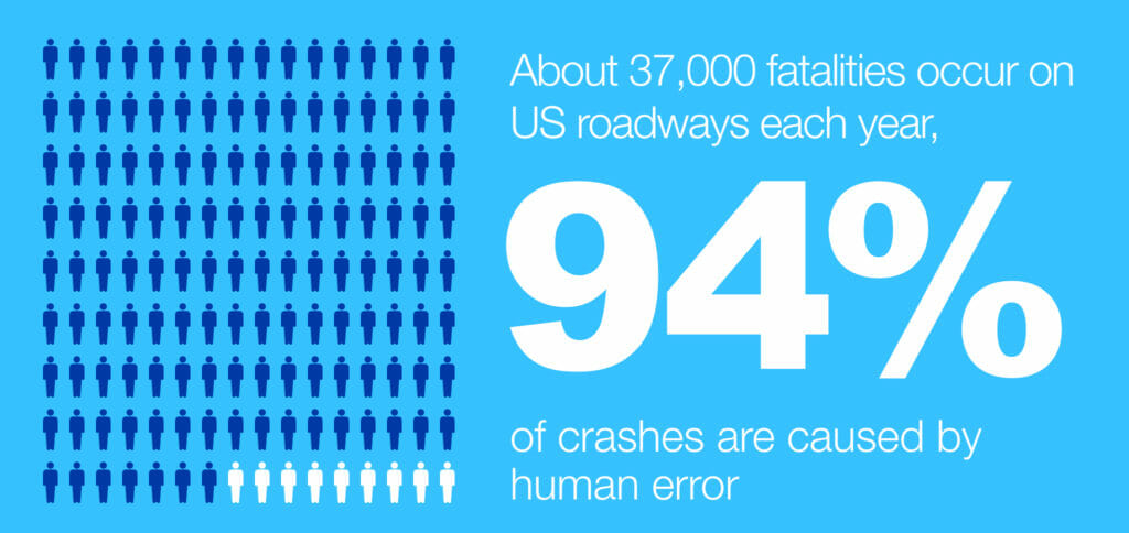 About 37,000 fatalities occur on US roadways each year, 94% of crashes are caused by human error